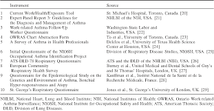 Health Chart St Thomas Table 2 From The Development And Test Re Test Reliability Of