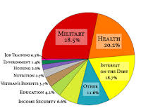 Pie Chart Of Where Tax Dollars Go In Between Dreams Where Do Your Federal Tax Dollars Go