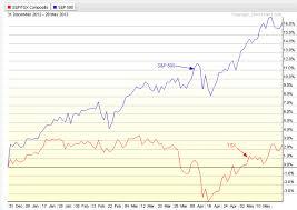 Tsx Index Ytd Performance Tradeonline Ca