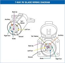 7 rv blade wiring diagram wiring diagram for 7 blade rv plug 7 way blade wiring diagram 7 rv blade wiring diagram 7 way rv wiring diagram large size of wiring diagrams 5
