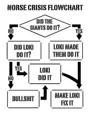 Norse Mythology Chart Norse Mythology Flow Chart Sounds About Right Geeking