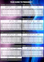 Instrument Frequency Chart This Is A Frequency Chart For Kick Drum Snare Hi Hats