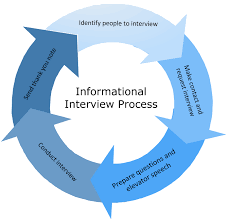How To Conduct An Informational Interview Stc Canada West Coast Conducting Informational Interviews