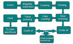 Coconut Oil Production Flow Chart Copra Pretreatment And Pressing Machine_oil Pressing