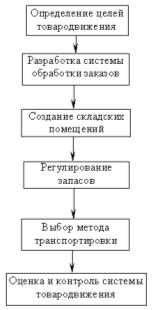 Контрольная работа по Маркетингу Вариант Контрольные работы  Основные этапы системы товародвижения