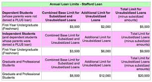 Financial Aid Income Limits Chart New York Film Academy Federal Loans