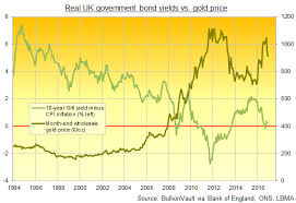 10 Year Gilt Chart Gold Prices Steady As Bond Yields Retreat Uk Inflation