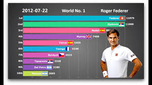 Usta Ratings Chart Who Is The Goat Ranking History Of Top 10 Mens Tennis Players