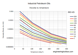 Turbine Oil Viscosity Chart Industrial Lubricants Viscosities Equivalent Iso Vg Grade