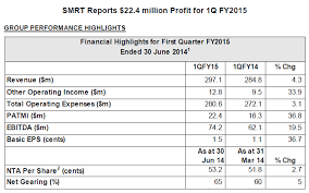 Jack Phang Investment July 2014
