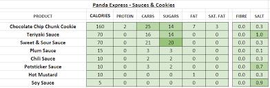 panda express nutrition information calories sauces cookies