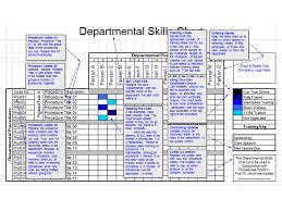 Skill Chart Skills Chart Benefits 4 Aligning Skills Process Training Logs