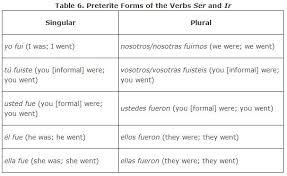 Ver Chart Irregulars In The Preterite Tense