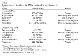 Snri Side Effects Comparison Chart Pngline