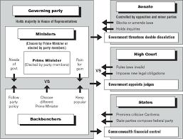 State Government Flow Chart Dd Units Guide Govt Law Ch 5 A Chart