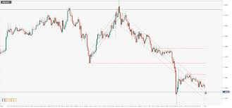 Gbp Usd Technical Analysis Sterling Bulls Mourn 10
