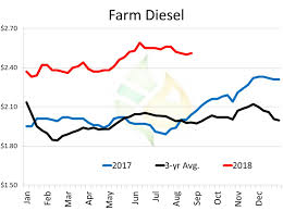 Farm Fuels In Focus Updated Weather Forecast Injects Lp