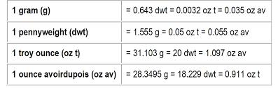 Weighing Precious Metals Honeycomb Mining Ltd