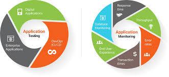 Application Performance Management Progressive Infotech Application Performance Management