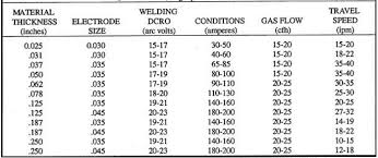 Mig Welding Gas Pressure Chart How To Adjust A Mig Welder Settings The Best Beginner