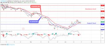 Tesla Tsla Price Analysis June 14