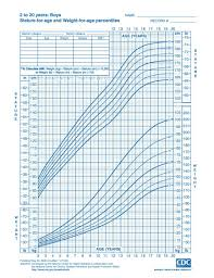 Percentile Chart Statistics Growth Chart Child From Birth To 20 Years Boys And Girls