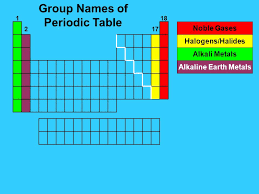 Periodic Table of the Elements 1 2 Groups Groups Actinides ...