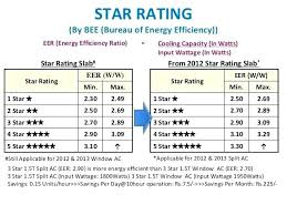 Air Conditioner Seer Rating