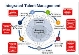 Talent Management System Sap Ibm To Integrate Hr Solutions On Cloud Hr In Asia