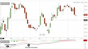 Indiabulls Technical Charts Macd Indiabulls Housing Rain Ind Mcx Among 60 Stocks In