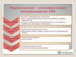 Презентация на тему Психолого педагогическое сопровождение  17 Педконсилиум ключевое звено сопровождение УВП Диагностика Учитель наблюдение за учащимися Завуч административные контрольные работы