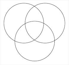 Three Circle Venn Diagram Free Diagram Template Three Part Venn Set Templates