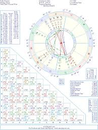Picasso Natal Chart Pablo Picasso Natal Birth Chart From The Astrolreport A