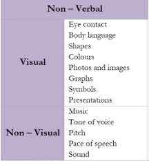 Types Of Non Verbal Communication And Its Impacts On Public