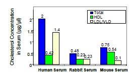 Vldl Cholesterol Levels Chart Hdl And Ldl Vldl Quantification Kit Colorimetric Fluor Ls K117