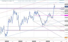 Chart Gld Dailyfx Blog Gold Price Outlook Breakout Trade Levels