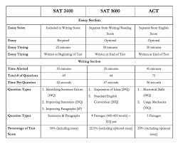 Act Sat Conversion Chart 1600 University Select Llc Deep Dive Into The Redesigned Sat