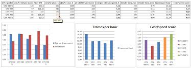Gpu Cuda Render Farm Speed Cost Comparison Chart June 2016