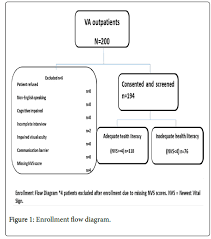Evaluation Of Health Literacy In Veteran Affairs Outpatient