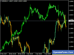 Download Overlay Chart Forex Indicator Mt4 Learn Forex