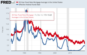 30 Year Mortgage Rate Chart Historical Fixed Versus Variable Mortgage Interest Rate What Is The