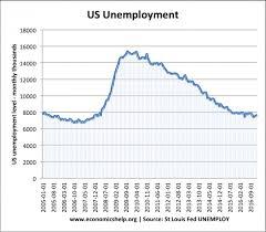 Us Economy Under Obama 2009 2017 Economics Help