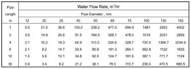 Water Flow Rate Through Pipe Chart Flow Rate Chart Bell Siphon Aquaponics Tips