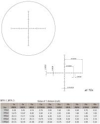 Deon Optical Design D25v42m March Scopes Deon Optical Design Corporation