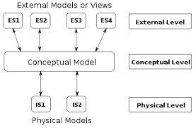 logical data model   wikipedialogical data model topics edit