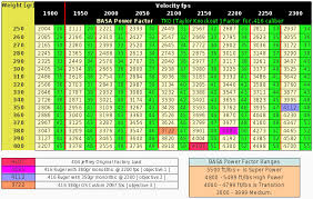 Caliber Power Chart Magnum Ballistics Rifle Online Charts Collection