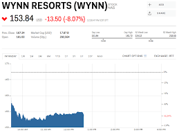 Wynn Resorts Stock Quote New Wynn Resorts Is Tumbling After Macau Reported Disappointing Revenue