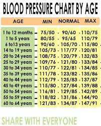 Blood Pressure Age Chart Weight Detailed Blood Pressure Age Weight Chart Blood Pressure