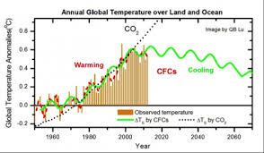 Co2 To O2 Conversion Chart Global Warming Caused By Chlorofluorocarbons Not Carbon