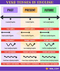 Chart Verb Verb Tenses English Tenses Chart With Useful Rules